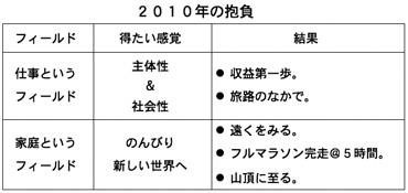 V2010
